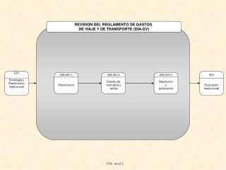 REVISION DEL REGLAMENTO DE GASTOS  DE VIAJE Y DE TRANSPORTE (DIA-GV)