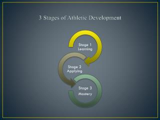 3 Stages of Athletic Development
