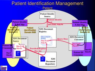 Patient Identification Management Patient