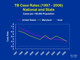 TB Case Rates (1997 - 2006) National and State