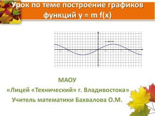 Урок по теме построение графиков функций  y = m f(x)