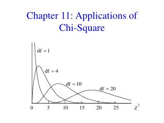 Chapter 11: Applications of  Chi-Square