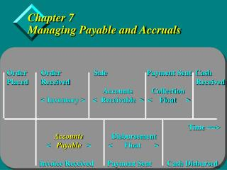 Chapter 7 Managing Payable and Accruals