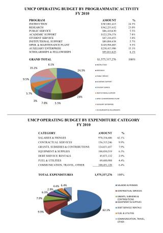 UMCP OPERATING BUDGET BY PROGRAMMATIC ACTIVITY  FY 2010