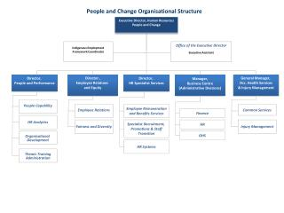 Executive Director, Human Resources People and  Change