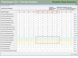 Weather Data Summary