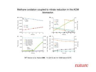 MF Haroon  et al. Nature  000 , 1-4 (2013) doi:10.1038/nature12375