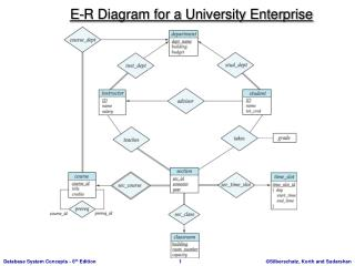 E-R Diagram for a  University Enterprise