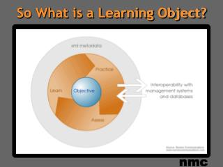 So What is a Learning Object?