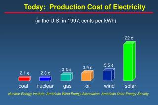 Today:  Production Cost of Electricity