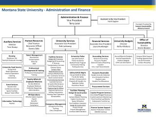 Montana State University - Administration and Finance