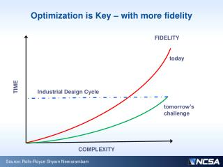 Optimization is Key � with more fidelity