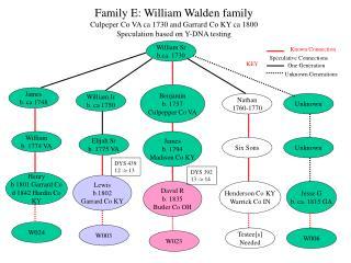 William Sr b. 1730