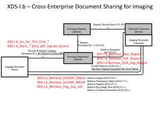 XDS-I.b – Cross-Enterprise Document Sharing for Imaging
