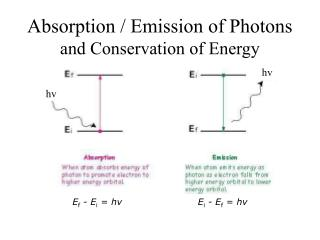 Absorption / Emission of Photons and Conservation of Energy