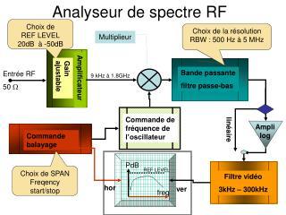 Analyseur de spectre RF