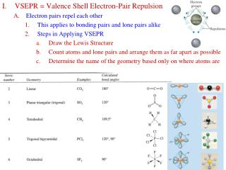 I.	VSEPR = Valence Shell Electron-Pair Repulsion  Electron pairs repel each other