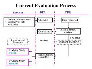 Current Evaluation Process