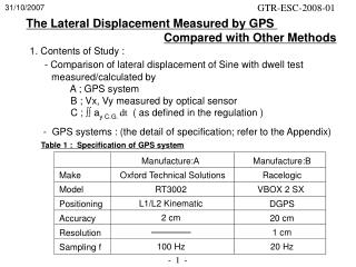 1. Contents of Study : - Comparison of lateral displacement of Sine with dwell test