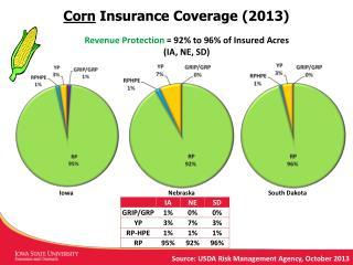 Corn  Insurance Coverage (2013)