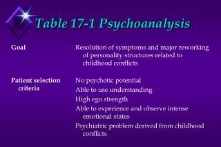 Table 17-1 Psychoanalysis