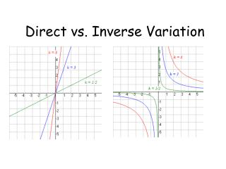 Direct vs. Inverse Variation