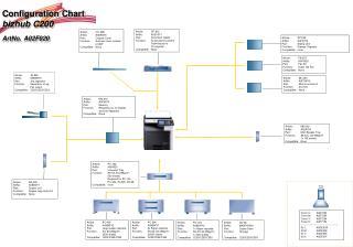 Configuration Chart  bizhub C200 ArtNo. A02F020