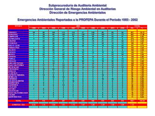 Subprocuraduría de Auditoría Ambiental Dirección General de Riesgo Ambiental en Auditorías