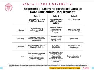 Experiential Learning for Social Justice Core Curriculum Requirement*
