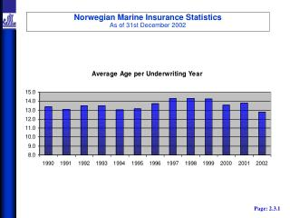 Norwegian Marine Insurance Statistics As of 31st December 2002