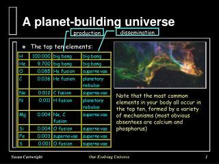 A planet-building universe