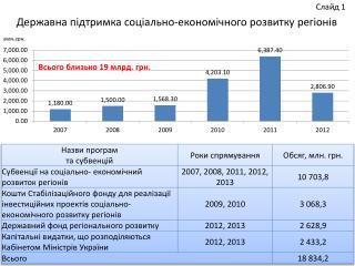 Державна підтримка  соціально-економічного розвитку регіонів