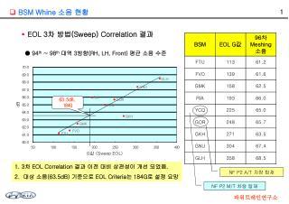 ● 94 th  ~ 98 th 대역  3 방향 (RH, LH, Front)  평균 소음 수준