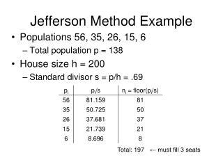 Jefferson Method Example