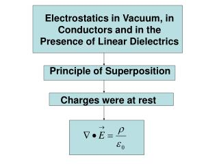 Electrostatics in Vacuum, in Conductors and in the Presence of Linear Dielectrics