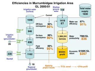 Efficiencies in Murrumbidgee Irrigation Area GL 2000/01