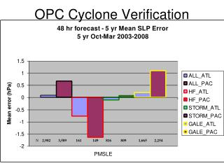 OPC Cyclone Verification