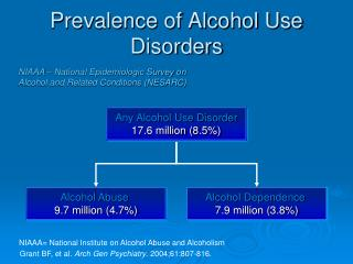 Prevalence of Alcohol Use Disorders