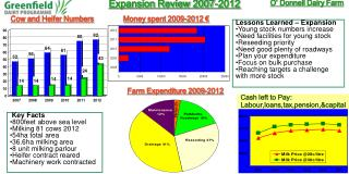 Expansion Review 2007-2012