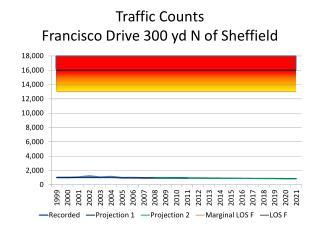 Traffic Counts Francisco Drive 300 yd N of Sheffield