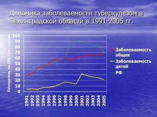 Динамика заболеваемости туберкулезом в Ленинградской области в 1991-2005 гг.