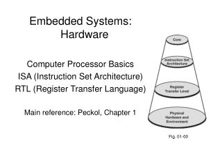 Embedded Systems: Hardware Computer Processor Basics ISA (Instruction Set Architecture)