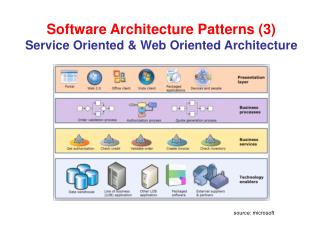 Software Architecture Patterns (3) Service Oriented & Web Oriented Architecture