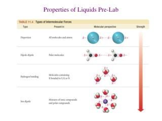 Properties of Liquids Pre-Lab