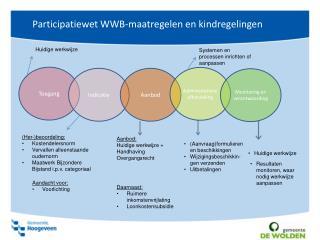 Participatiewet WWB-maatregelen en kindregelingen