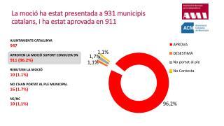 La moció ha estat presentada a 931 municipis catalans, i ha estat aprovada en 911