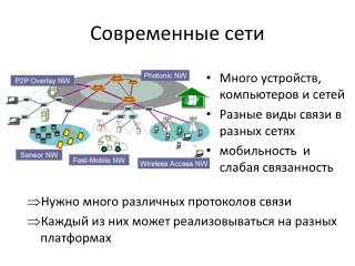 Современные сети