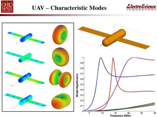 UAV – Characteristic Modes