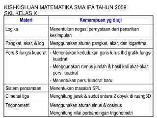 KISI-KISI UAN MATEMATIKA SMA IPA TAHUN 2009