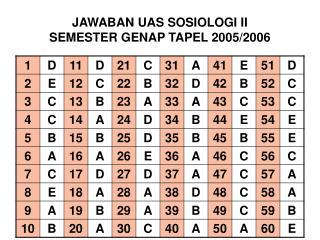 JAWABAN UAS SOSIOLOGI II SEMESTER GENAP TAPEL 2005/2006